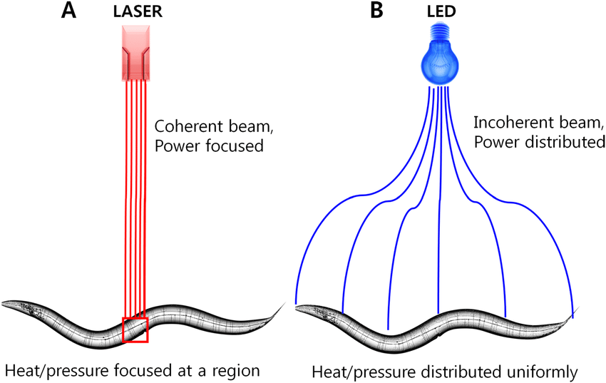 Mechanism-of-LED-and-LASER-illumination-A-A-microbeam-of-coherent-laser-light-hits-a